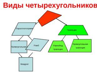 Параллелограмм Параллелограмм – четырёхугольник, противоположные стороны кот