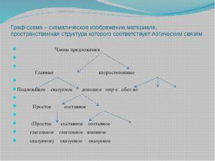 Граф-схема – схематическое изображение материала, пространственная структура