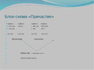 Блок-схема «Причастие»  Суффиксы Суффиксы Суффиксы Суффиксы 1 - УЩ, ЮЩ ВШ, Ш