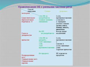 Правописание НЕ с разными частями речи Способ написания части речи Слитно ра
