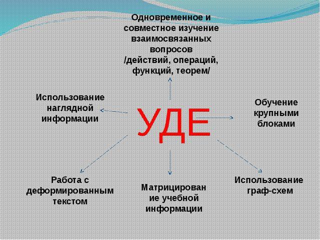 УДЕ Одновременное и совместное изучение взаимосвязанных вопросов /действий, о...