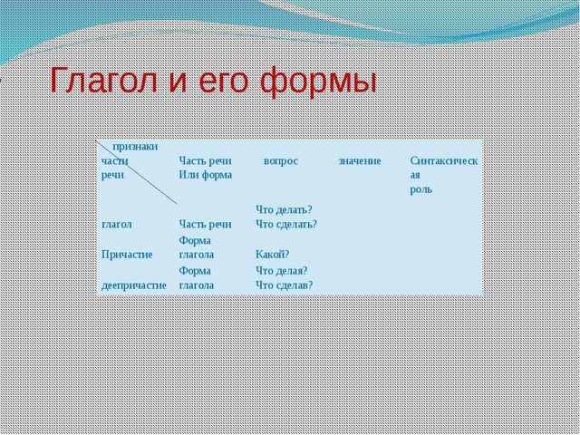 Глагол и его формы признаки части речи Часть речи Или форма вопрос значение...