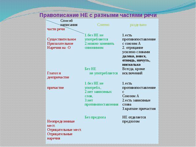 Правописание НЕ с разными частями речи Способ написания части речи Слитно ра...