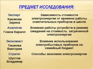 Эксперт Каюмова ЗаринаЗависимость стоимости электроэнергии от времени работы