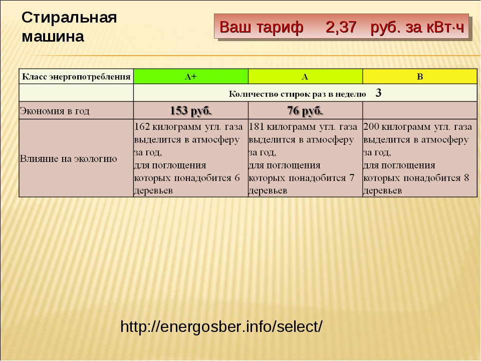 Ваш тариф 2,37 руб. за кВтч Стиральная машина http://energosber.info/select/
