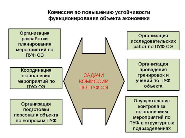 Комиссия по повышению устойчивости функционирования объекта экономики Организ...