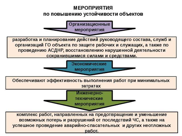 МЕРОПРИЯТИЯ по повышению устойчивости объектов разработка и планирование дейс...