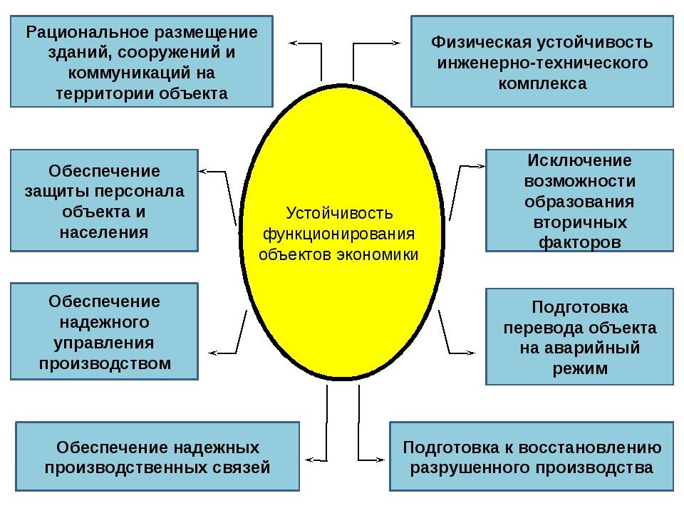 Физическая устойчивость инженерно-технического комплекса Рациональное размеще...