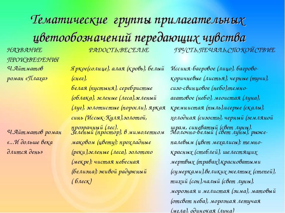 Тематические группы прилагательных цветообозначений передающих чувства НАЗВАН...