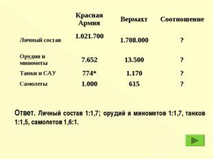 Ответ. Личный состав 1:1,7; орудий и минометов 1:1,7, танков 1:1,5, самолетов