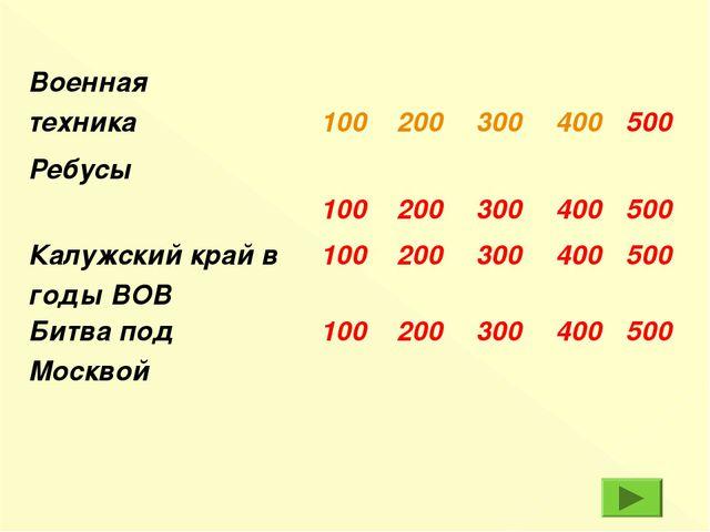 Военная техника 100 200 300 400 500 Ребусы 100 200 300 400 500 Калу...