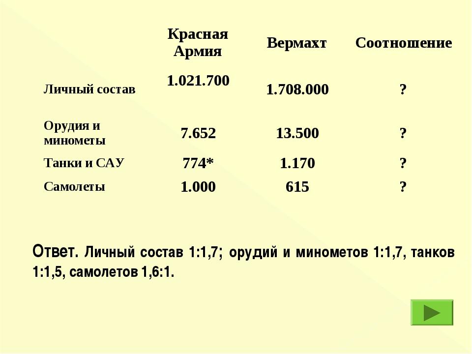 Ответ. Личный состав 1:1,7; орудий и минометов 1:1,7, танков 1:1,5, самолетов...