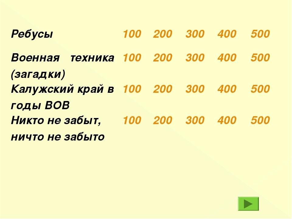 Ребусы100200300400500 Военная техника (загадки)100200300400500 Калу...