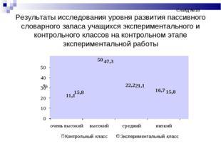 Слайд №18 Результаты исследования уровня развития пассивного словарног