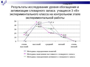 Слайд №20 Результаты исследования уровня обогащения и активизации словар