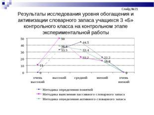 Слайд №21 Результаты исследования уровня обогащения и активизации слов
