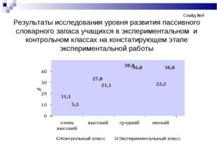 Слайд №9 Результаты исследования уровня развития пассивного словарног