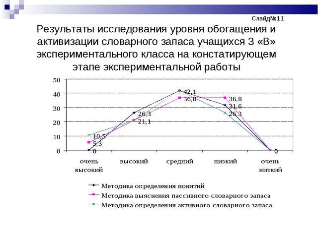 Слайд№11 Результаты исследования уровня обогащения и активизации слов...