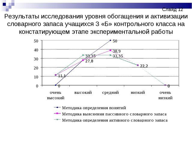 Слайд 12 Результаты исследования уровня обогащения и активизации слов...