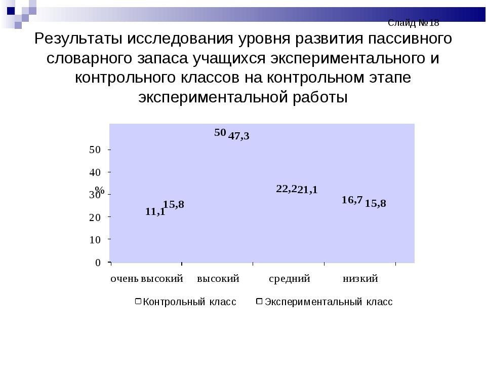 Слайд №18 Результаты исследования уровня развития пассивного словарног...