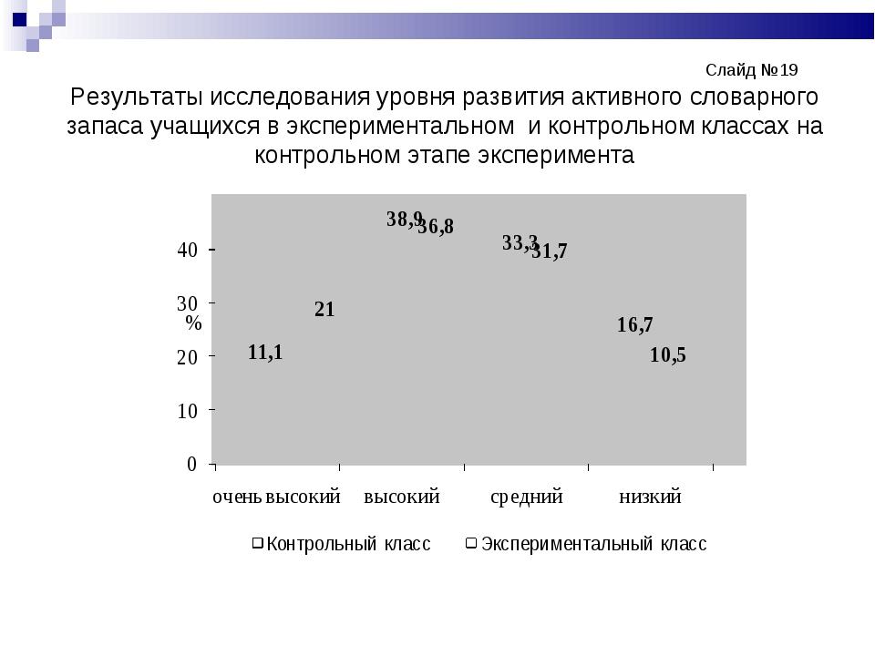 Слайд №19 Результаты исследования уровня развития активного словарного...