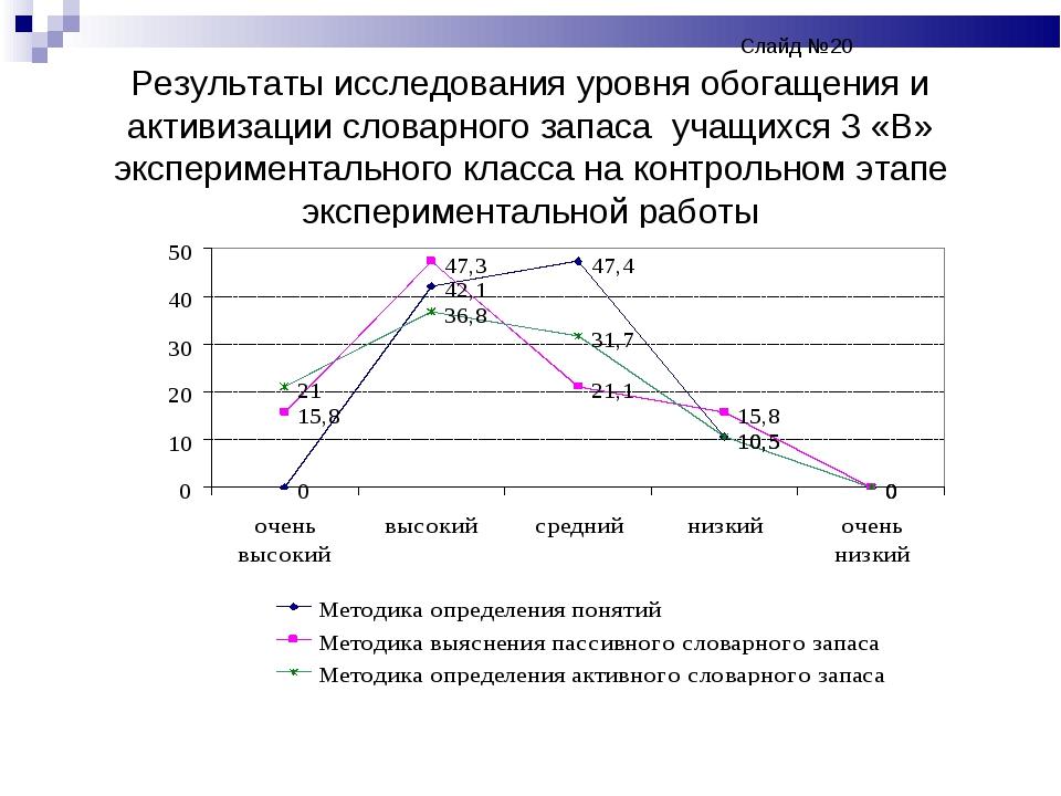 Слайд №20 Результаты исследования уровня обогащения и активизации словар...