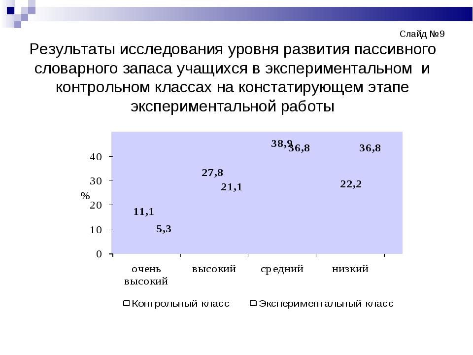 Слайд №9 Результаты исследования уровня развития пассивного словарног...