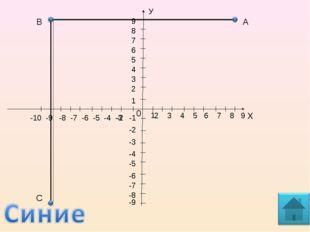 А Х 1 0 2 3 4 5 6 7 8 9 У 5 4 3 2 1 -1 -2 -2 -3 -4 -5 -6 -7 -9 -8 8 7 6 9 -10