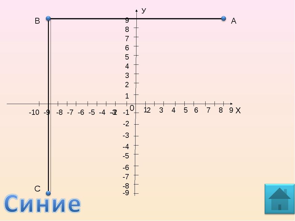 А Х 1 0 2 3 4 5 6 7 8 9 У 5 4 3 2 1 -1 -2 -2 -3 -4 -5 -6 -7 -9 -8 8 7 6 9 -10...