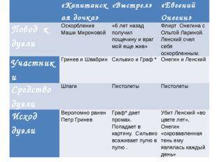 «Капитанская дочка» «Выстрел» «Евгений Онегин» Поводкдуэли Оскорбление Маши