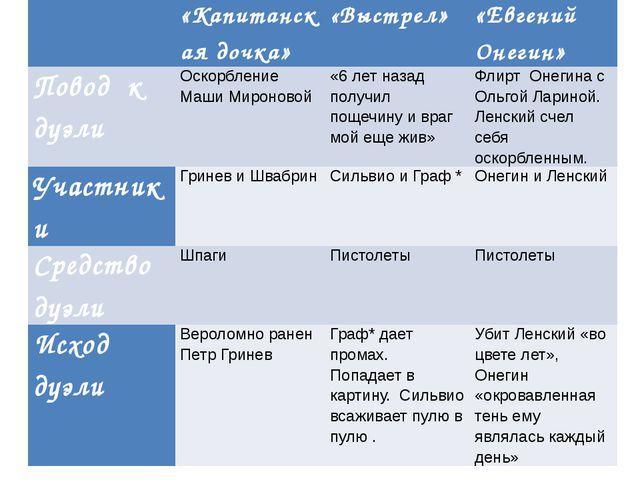 «Капитанская дочка» «Выстрел» «Евгений Онегин» Поводкдуэли Оскорбление Маши...