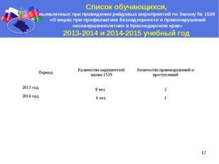 * Список обучающихся, выявленных при проведении рейдовых мероприятий по Закон