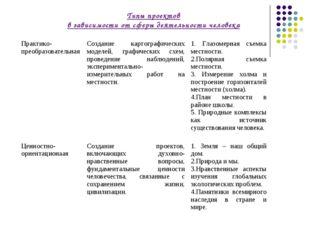 Типы проектов в зависимости от сферы деятельности человека Практико-преобразо