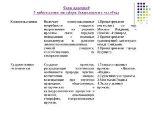 Типы проектов в зависимости от сферы деятельности человека КоммуникативнаяВк