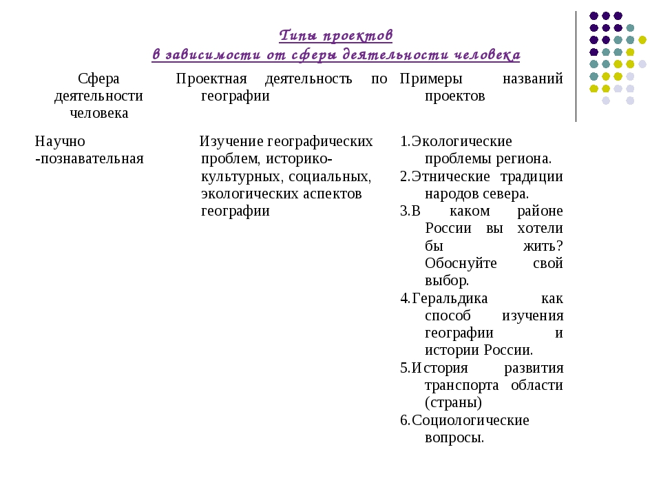 Типы проектов в зависимости от сферы деятельности человека Сфера деятельност...