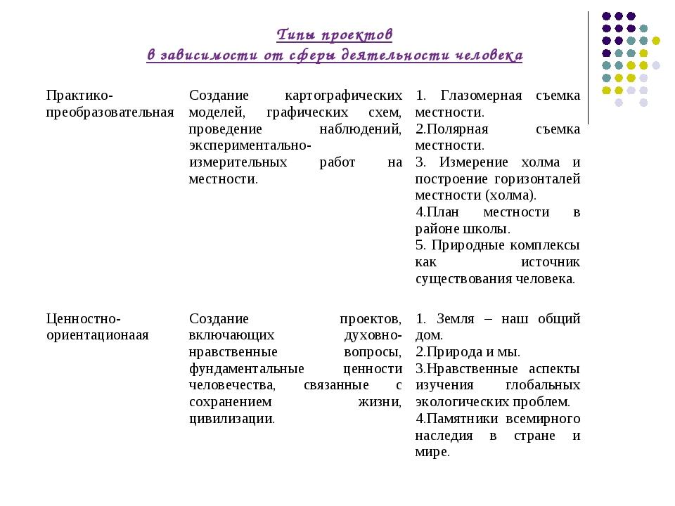 Типы проектов в зависимости от сферы деятельности человека Практико-преобразо...