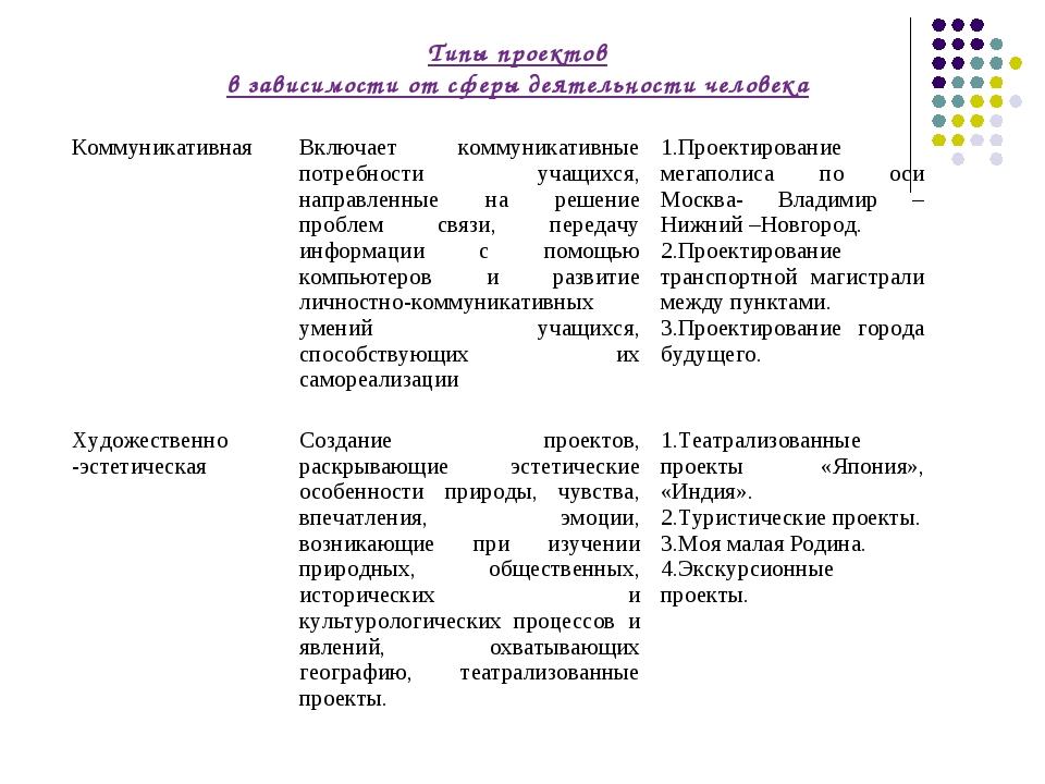 Типы проектов в зависимости от сферы деятельности человека КоммуникативнаяВк...