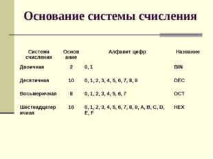 Основание системы счисления