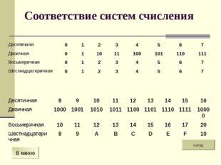 Соответствие систем счисления назад В меню Десятичная01234567 Двоична