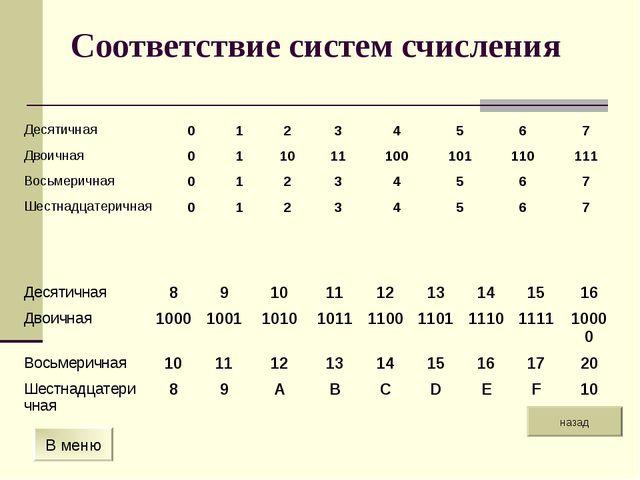 Соответствие систем счисления назад В меню Десятичная01234567 Двоична...