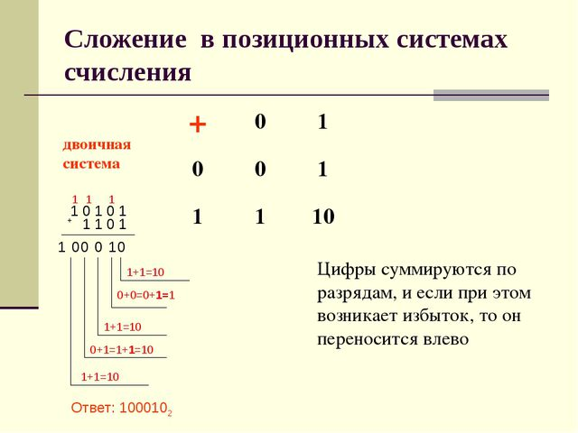 Сложение в позиционных системах счисления Цифры суммируются по разрядам, и ес...