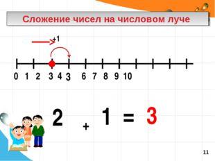 Сложение чисел на числовом луче 1 + 2 = 3 +1 3 11