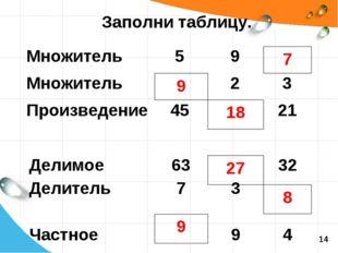 Заполни таблицу. 9 18 7 9 27 8 14 Множитель59 Множитель23 Произведение