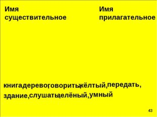 Имя существительное Имя прилагательное книга, дерево, говорить, жёлтый, здани