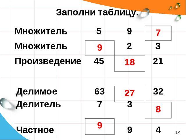 Заполни таблицу. 9 18 7 9 27 8 14 Множитель59 Множитель23 Произведение...