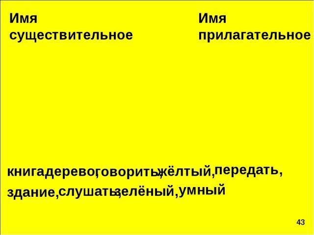 Имя существительное Имя прилагательное книга, дерево, говорить, жёлтый, здани...