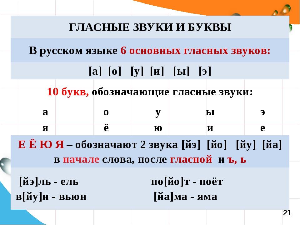 21 ГЛАСНЫЕ ЗВУКИ И БУКВЫ В русском языке 6 основных гласных звуков: [а] [о]...