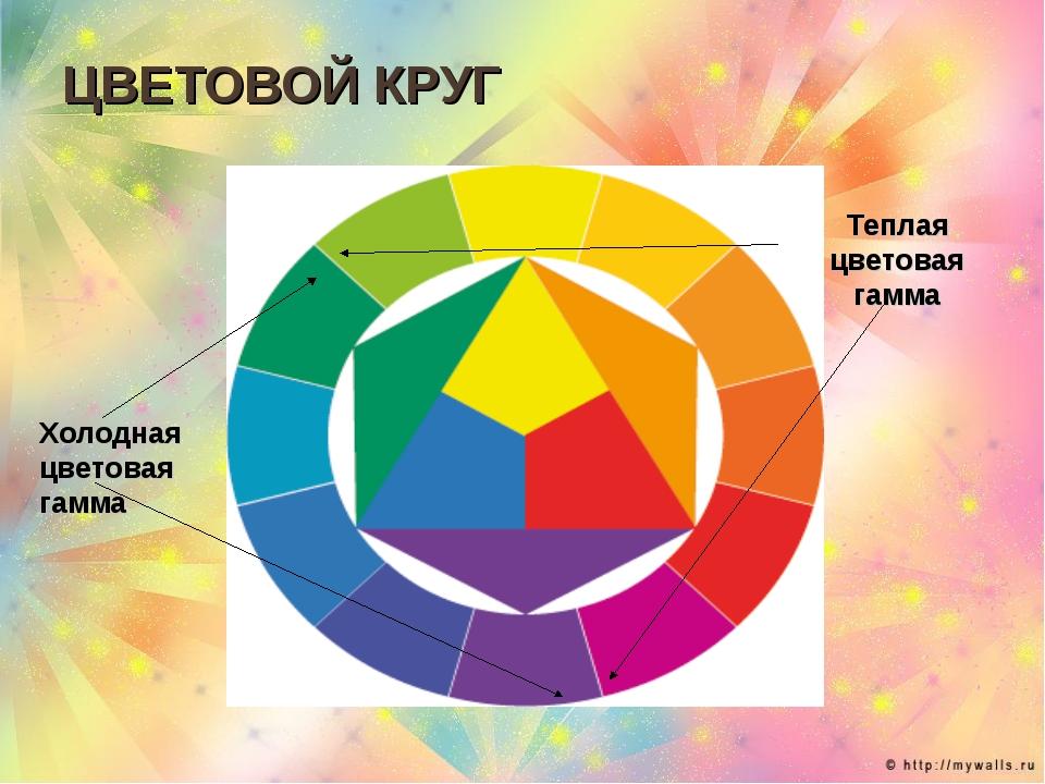 ЦВЕТОВОЙ КРУГ Холодная цветовая гамма Теплая цветовая гамма