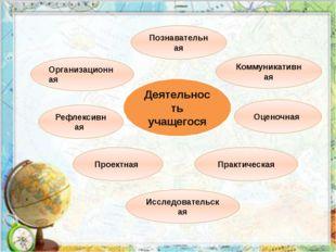 Деятельность учащегося Организационная Познавательная Коммуникативная Рефлекс