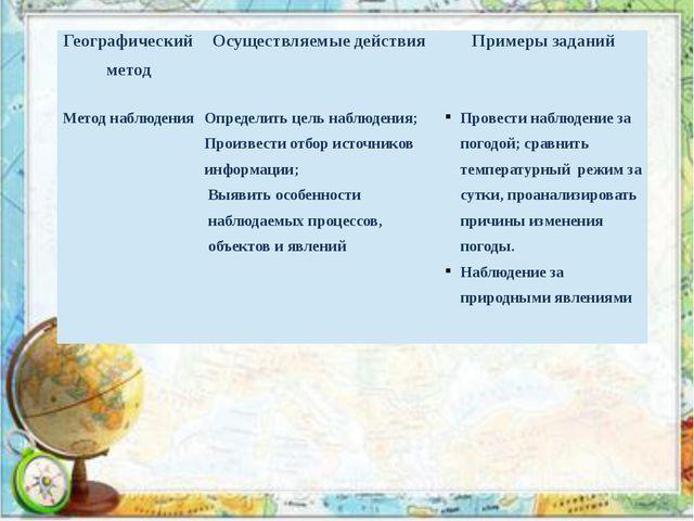 Географический метод Осуществляемые действия Примеры заданий Метод наблюдения...